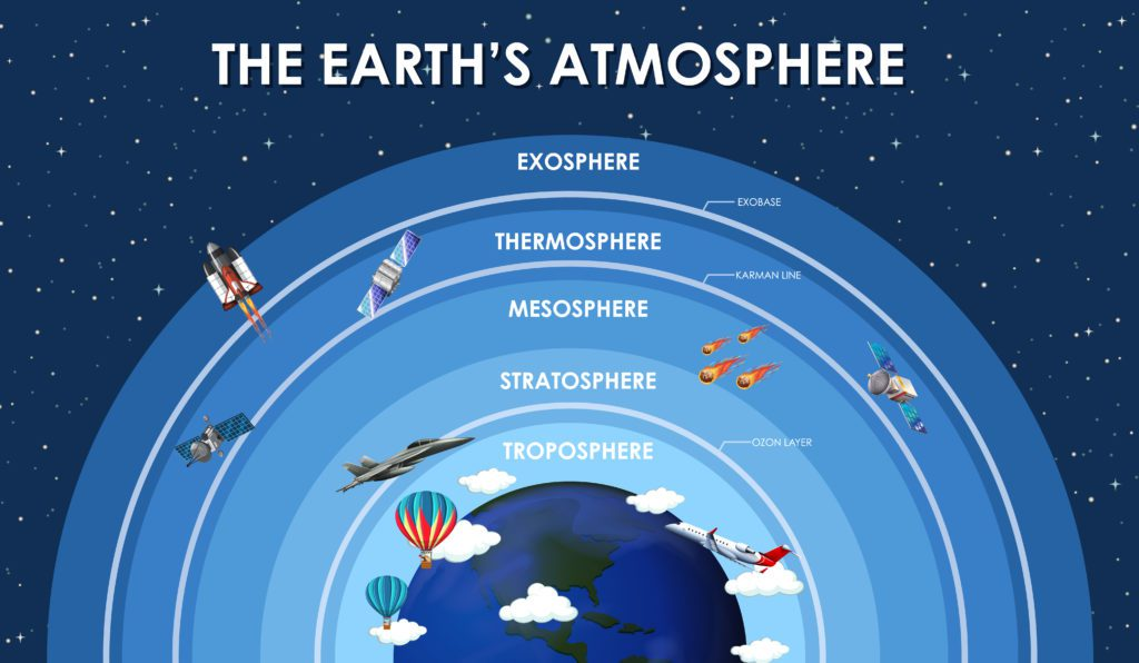 The different layers of the earth's atmosphere